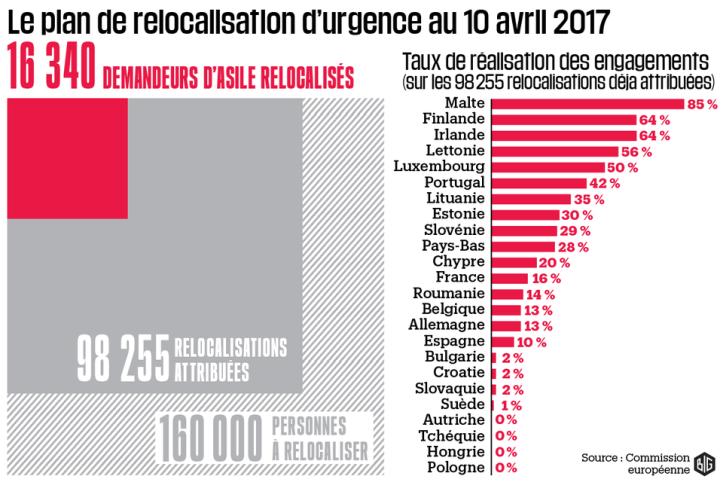 1012619-le-plan-de-relocalisation-d-urgence-au-10-avril-2017-infographie-big